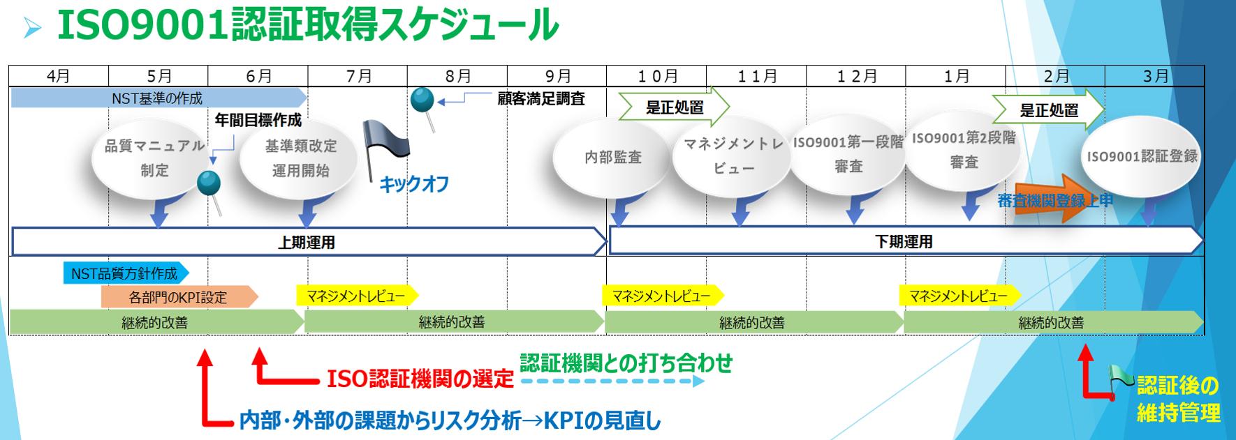 ISO9001認証取得スケジュール